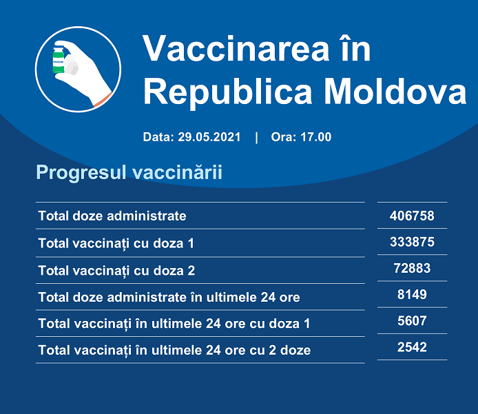 Сегодня в рамках марафона иммунизации вакцинировались более 1100 человек
