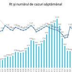 Коронавирус в Молдове: как изменилась ситуация за последнюю неделю