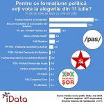 """В парламент проходят Блок коммунистов и социалистов, ПДС и """"Шор"""", - опрос"""