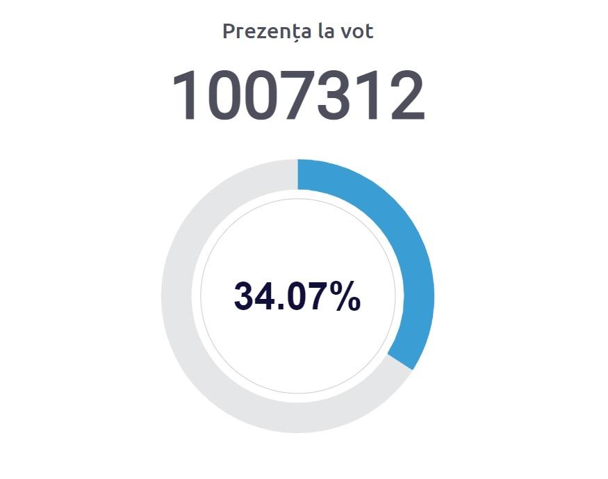 Более миллиона граждан уже проголосовали на досрочных выборах