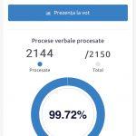 Обработано почти 100% бюллетеней: в парламент прошли ПДС, Блок коммунистов и социалистов и «Шор»