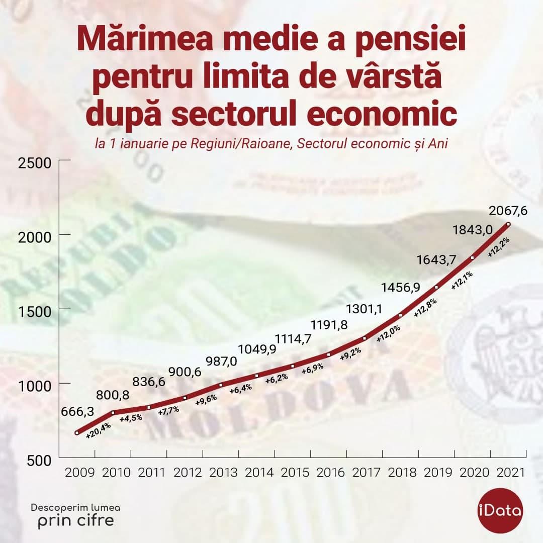 ПДС снова солгала людям. Самое крупное повышение пенсий за всю историю страны было при коммунистах в 2009 году
