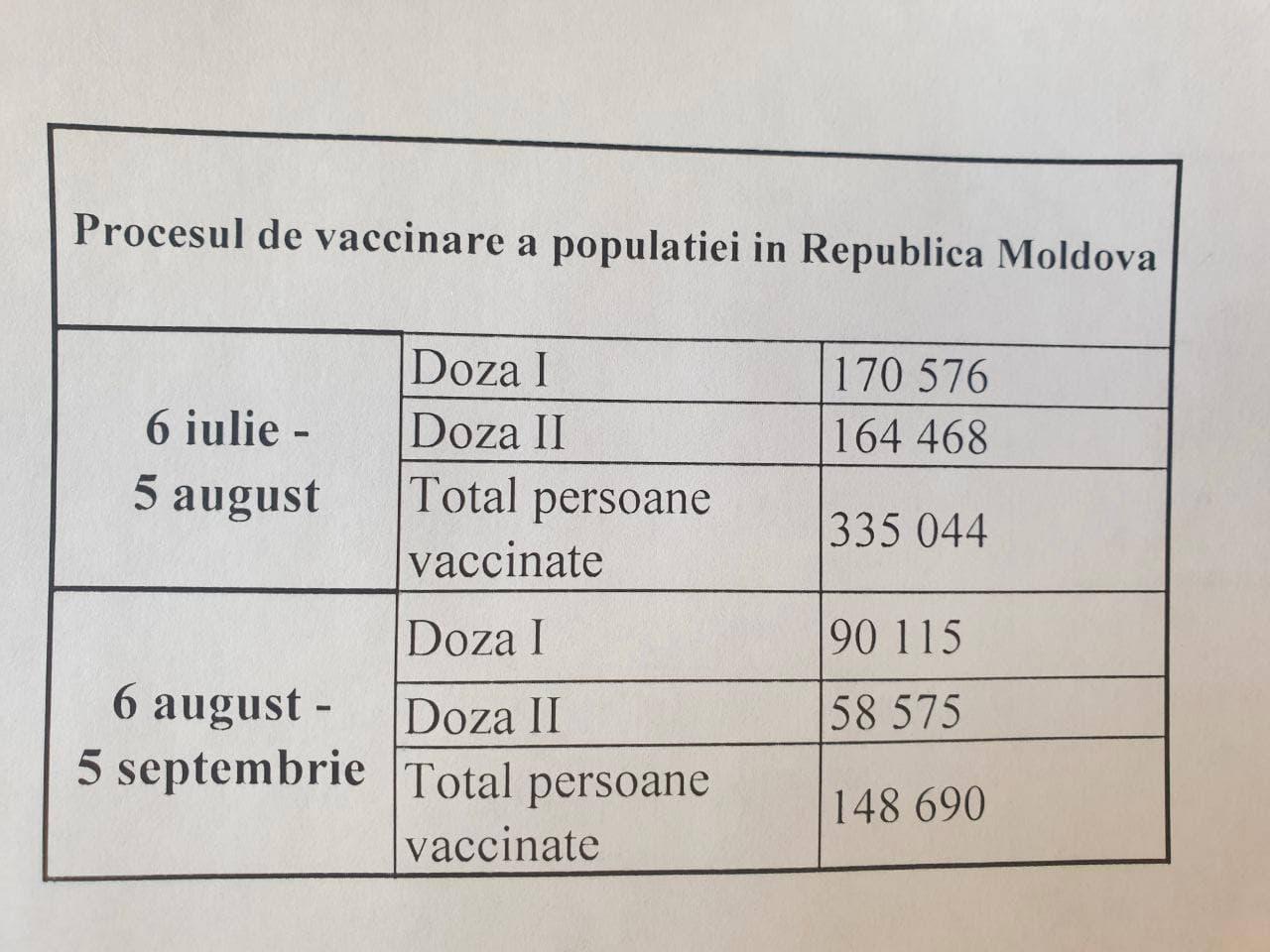 После прихода ПДС к власти темпы вакцинации в Молдове сократились на 60%